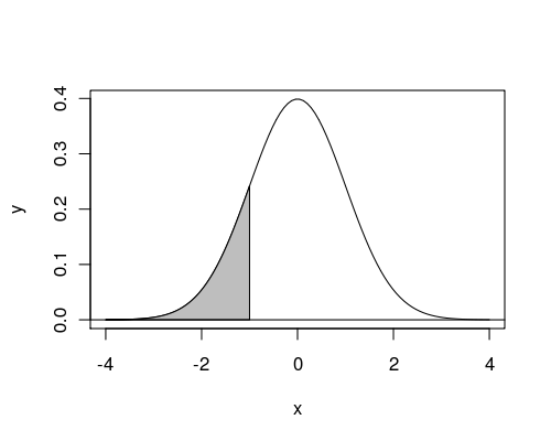 lab 03 normal distribution Finding normal probabilities  031:041:05 we get probabilities 08485, 08508, 08531  the binomial distribution example.